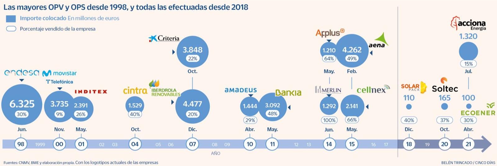 Spanish IPO